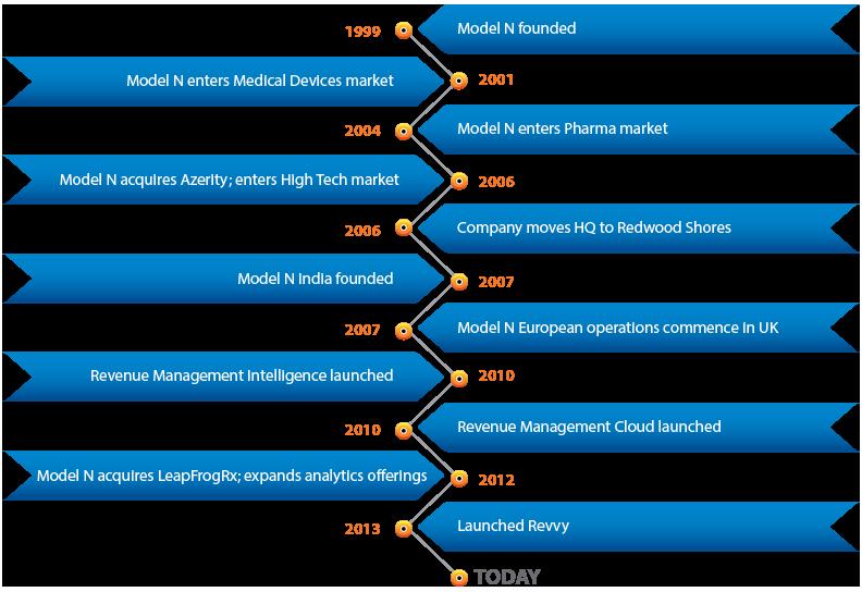Model N Timeline