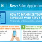 Maximize Application Suite Revvy Sales