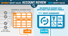 maximizing Revenue with CRM