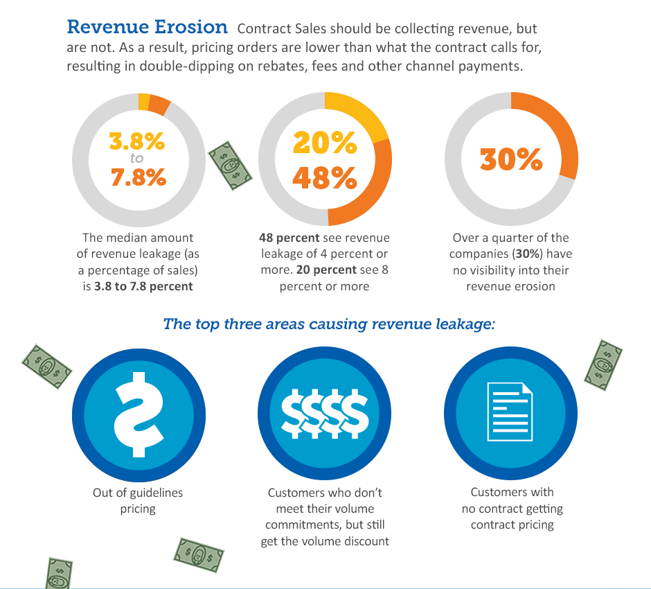 Revenue in Your Blind Spot 2