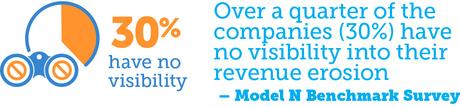 Revenue Erosion Companies