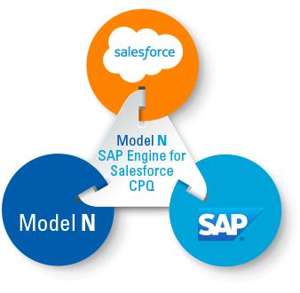 modeln_cpq_triangle_diagram_engine
