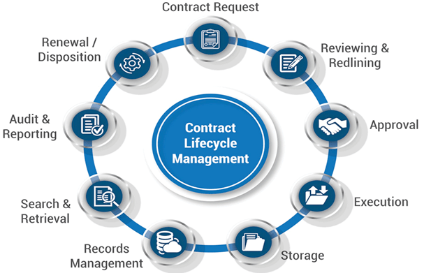 contract-lifecycle-management