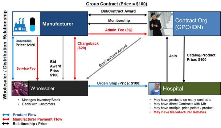provider-management