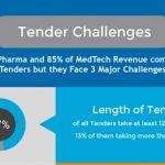 tender_challenges