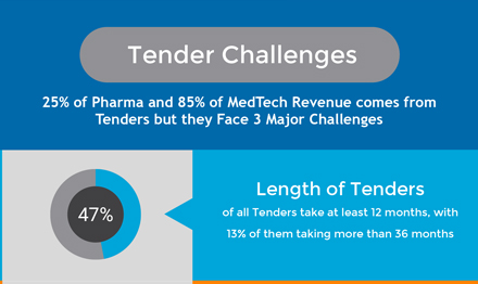 Examining the Convergence of Pharma, MedTech, and Software
