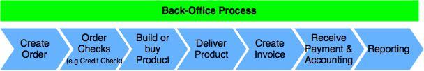 back-office-proc